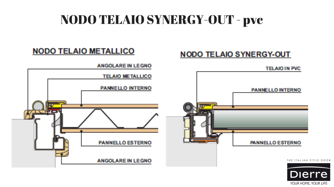 Dierre, specifiche telaio porta blindata Synergy Out
